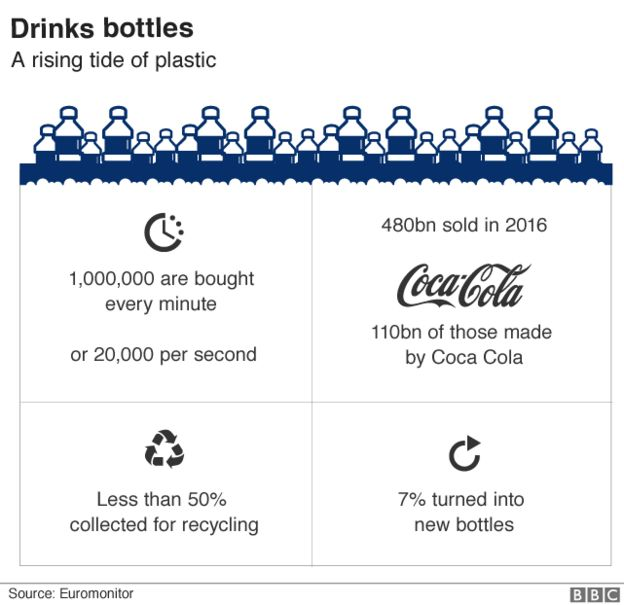 Graphic: Drinks bottles