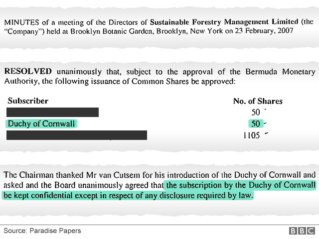 Document showing Duchy of Cornwall's investment