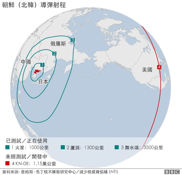朝鲜导弹射程