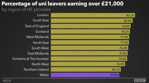 Graph showing percentage of uni leavers earning over £21000 by region