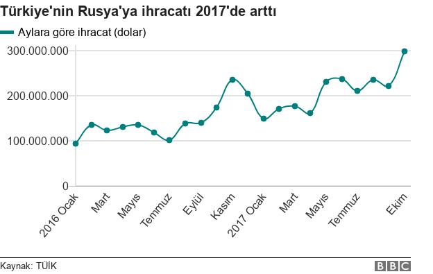 Türkiye'nin Rusya'ya ihracatı, aylara göre
