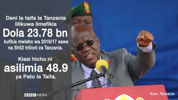 Deni Tanzania