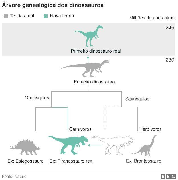 Gráfico sobre dinossauros