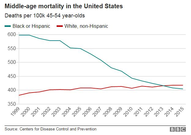 Chart showing middle-age mortality rising among white Americans
