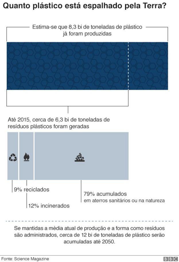 gráfico sobre a quantidade de plástico espalhada pela terra