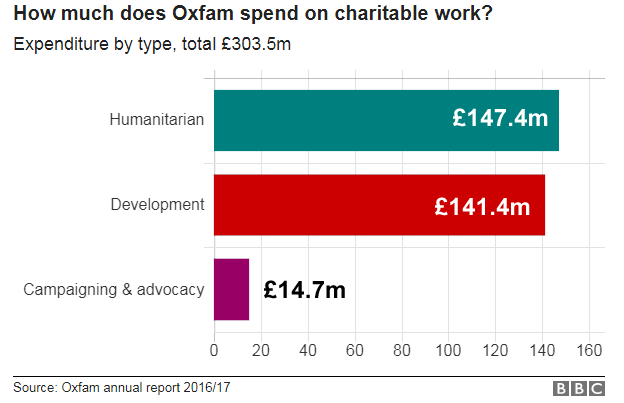 chart showing how Oxfam money spent