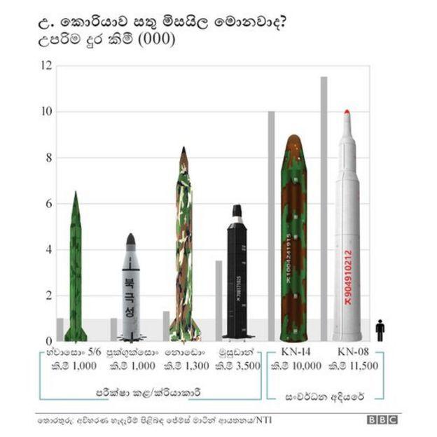 """""""උතුරු කොරියාව නව බැලිස්ටික් මිසයිලයක් විදලා"""" - දකුණු කොරියාව _98976447_missiles_sinhala"""