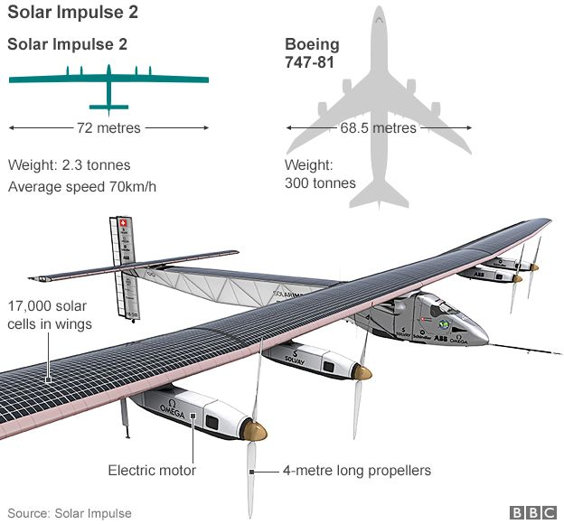 The Sun-powered aircraft Solar Impulse - Zero fuel plane