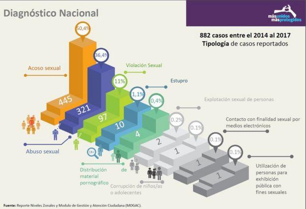 Gráfica del Ministerio de Educación en la que dice que entre 2014 y 2017 se han reportado 882 casos de violencia sexual en las escuelas