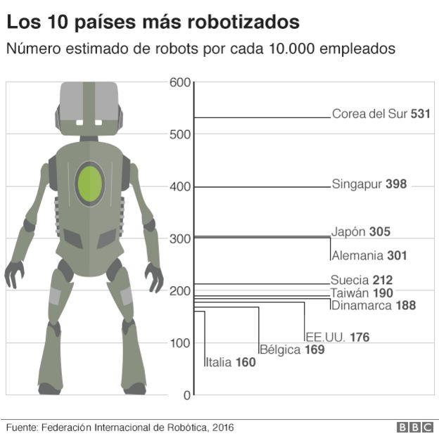 Los países más robotizados