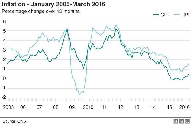 Risultati immagini per uk inflation
