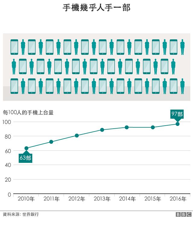 圖表:中國手機擁有量