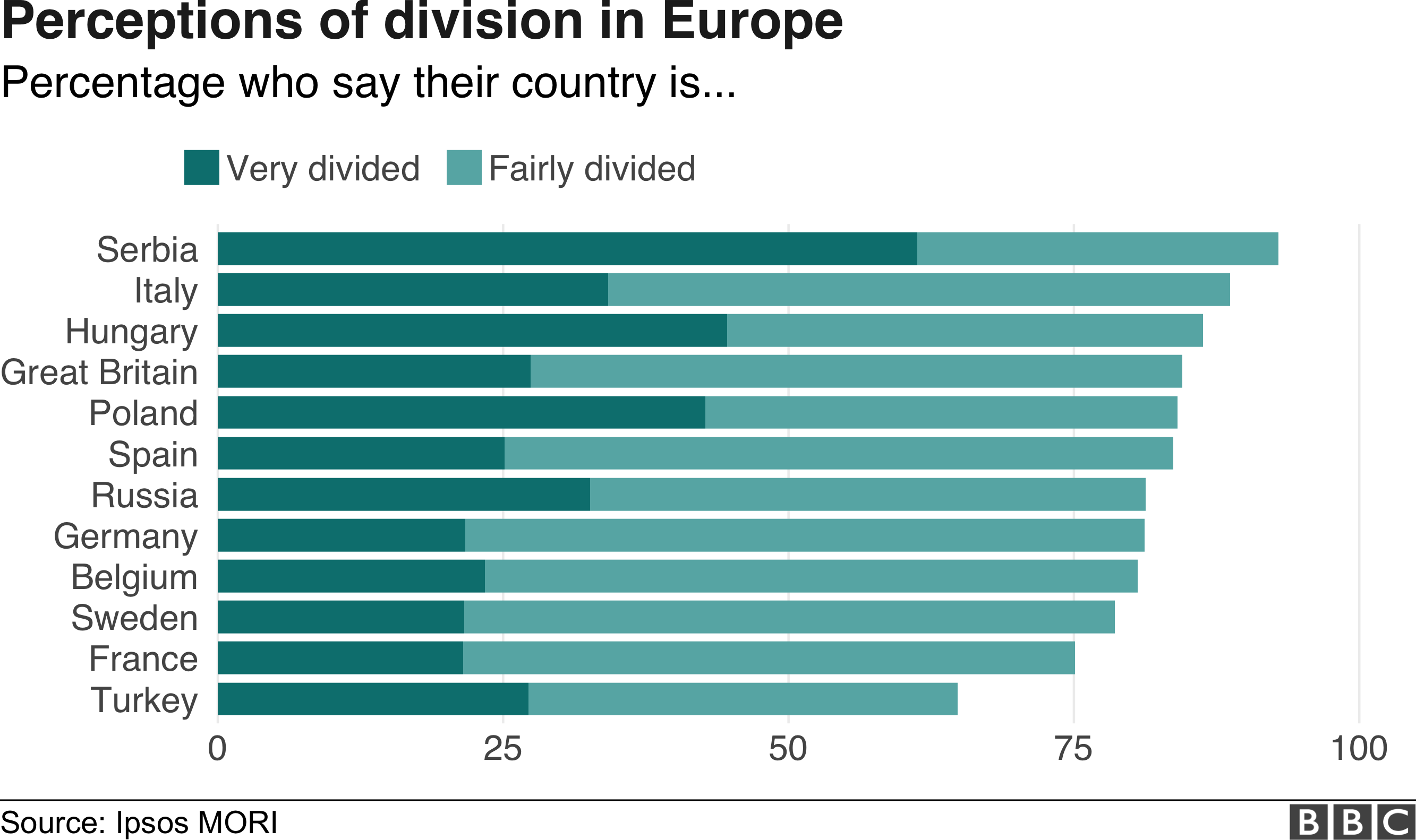 Divided world infographic, perceptions in Europe