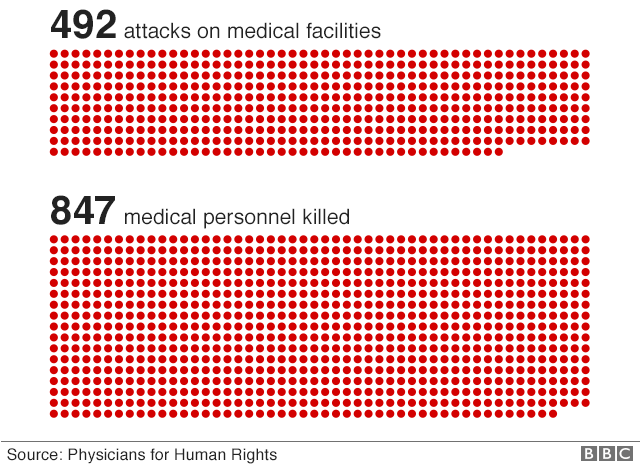 Chart showing 492 attacks on medical facilities by the end of December 2017, resulting in the deaths of 847 medical personnel