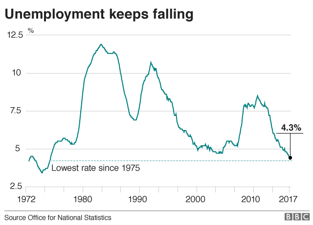 Graph showing fall in unemployment