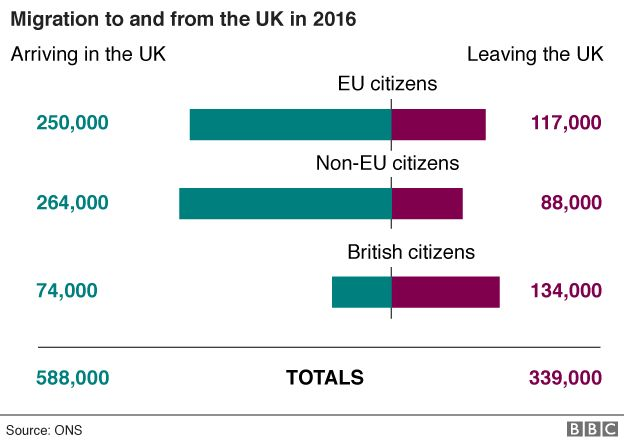 Updated chart showing migration to and from the UK in 2016