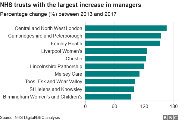 Chart showing the NHS Trusts with the largest percentage increases in the number of managers