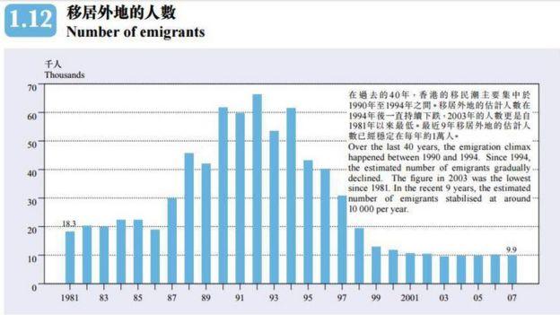 香港人移居外地人数