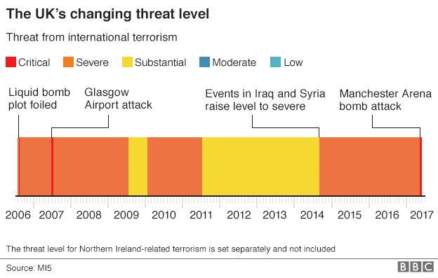 İngiltere'nin değişmekte olan tehdit seviyesini gösteren grafik