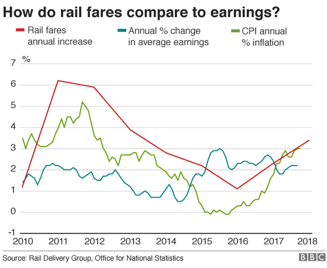 Graph showing how rail fares compare with earnings