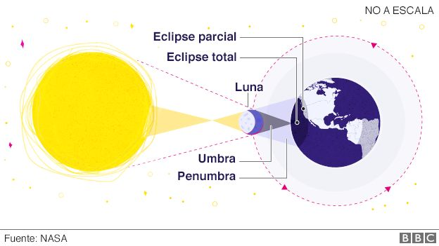 Gráfico de eclipses