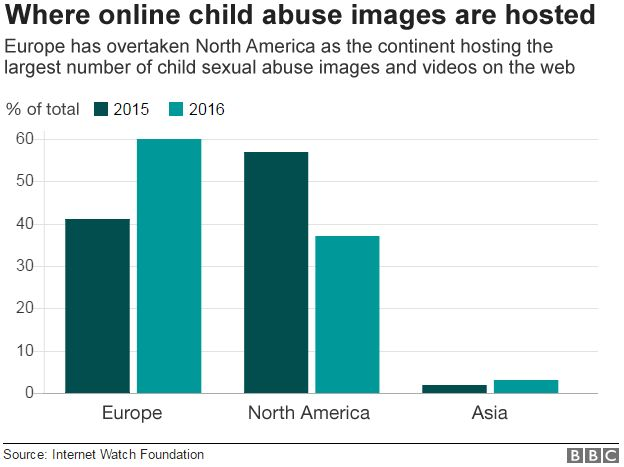 Bar chart showing distribution of abuse content