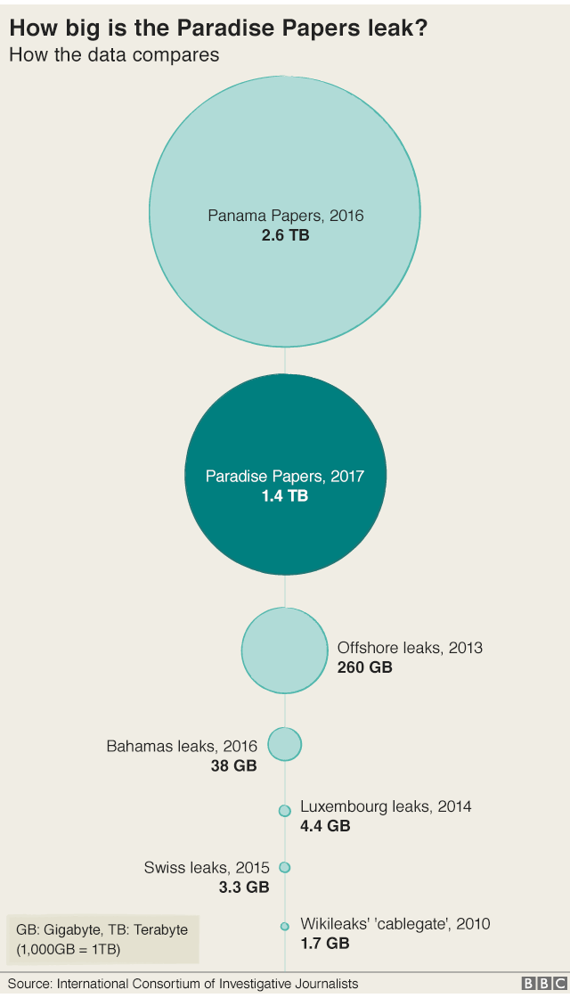 Graphic titled How big is the Paradise Papers leak? How the data compares showing circles indicating much bigger size of Panama Papers than others in this article