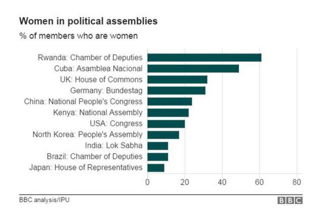 BBC統計數字:女性在各國議會中所佔比例