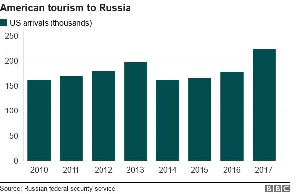 Biểu đồ cho thấy số lượng khách du lịch Mỹ tới Nga từ 2010 đến 2017 (tình theo ngàn lượt).