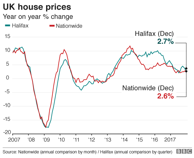 chart of house price growth