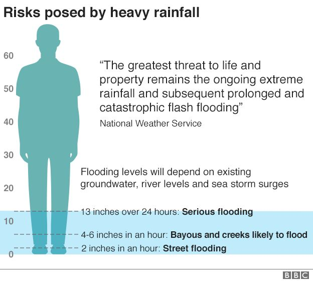 BBC graphic showings levels of heavy rain fall and associated risks. 13 inches over 24 hours is equal to severe flooding.