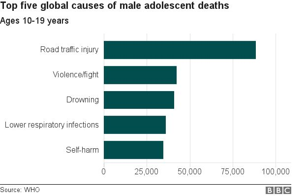 Male adolescent deaths chart