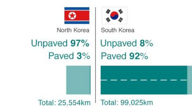 Barabara za Korea Kaskazini na Korea Kusini