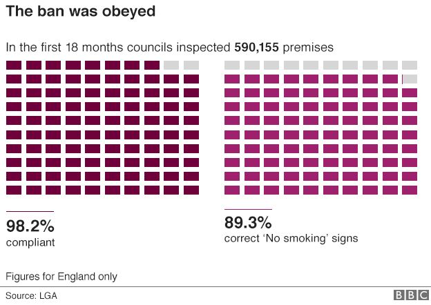 Chart titled: The ban was obeyed; subtitled: In the first 18 months councils inspected 590,155 premises