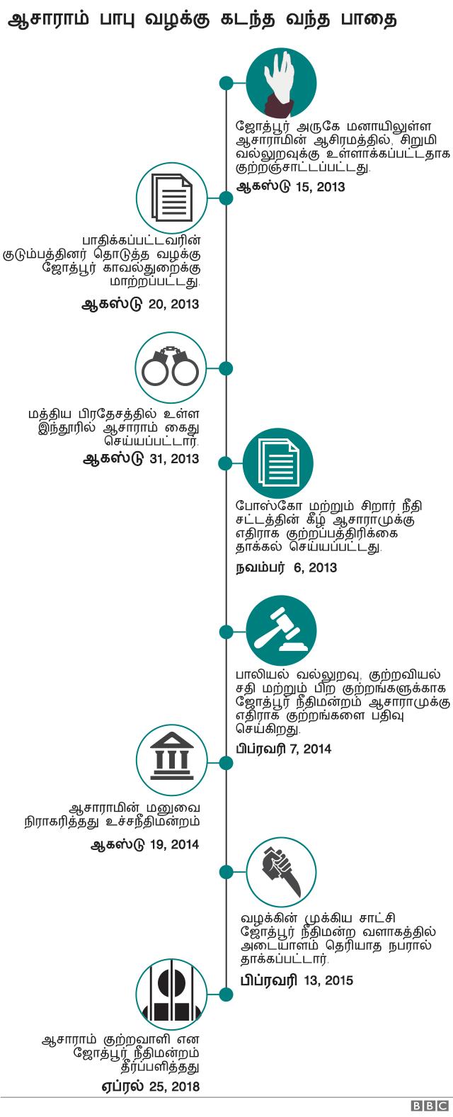 பாலியல் வன்புணர்வு: சாமியார் ஆசாராமுக்கு ஆயுள் தண்டனை