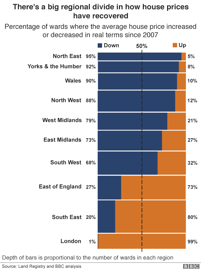 Chart showing the large regional divide in the recovery of house prices in England and Wales, with almost all of London areas having recovered but Wales and the north of England faring much worse