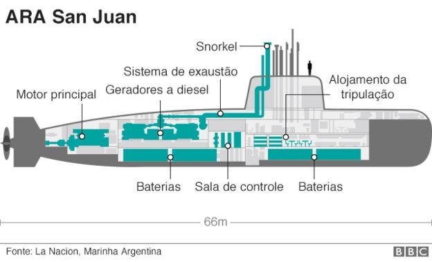 Emergência a bordo do submarino ARA San Juan: — Entrada de água, curto-circuito e princípio de incêndio