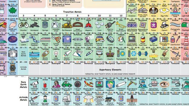 La tabla peridica que te dice para qu sirve cada elemento bbc seccin de la tabla peridica creada por keith enevoldsen donde se ve en recuadros en el urtaz Images
