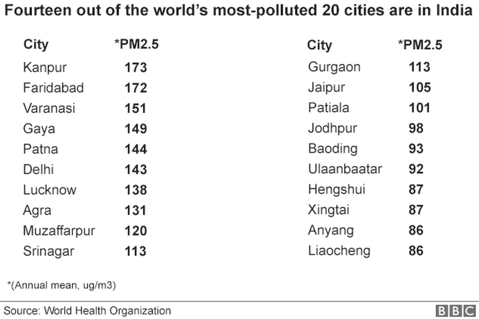 Around 3.8 million people died in 2016 due to pollution