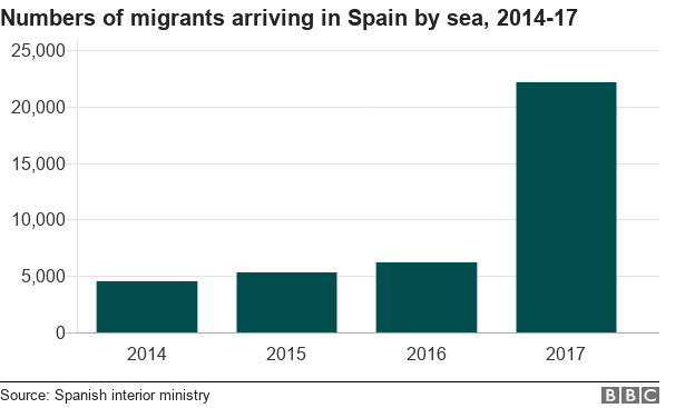 Graph showing number of migrants arriving by sea in Spain 2014-17