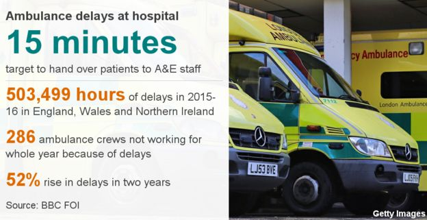 Ambulances Too Slow To Reach 999 Calls