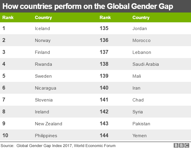 Graphic of top and bottom 10 countries on gender equality ranking
