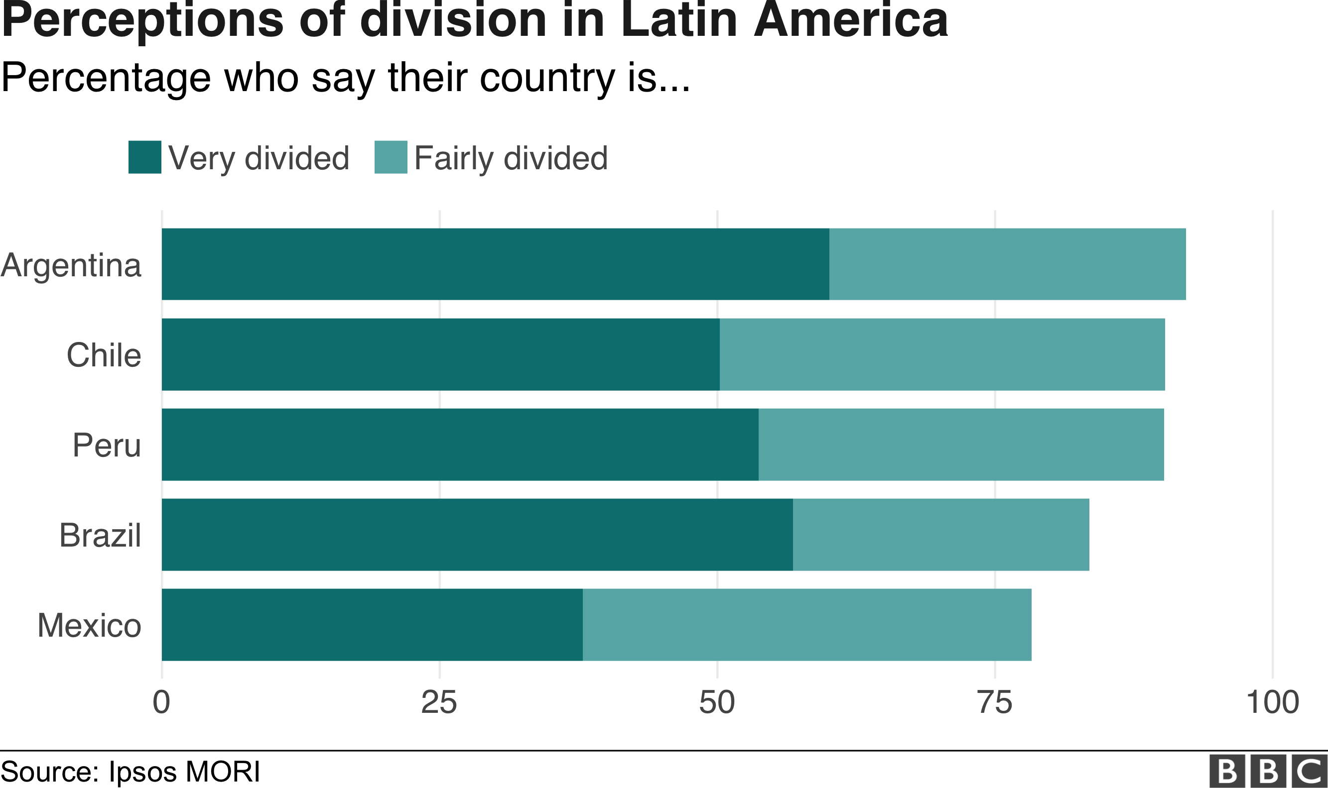 Divided world infographic, perceptions in Latin America