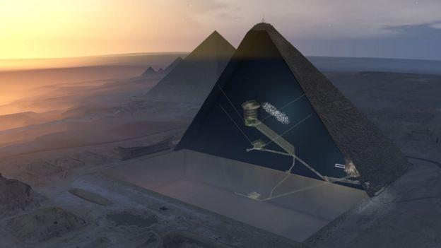 Estudio de la pirámide