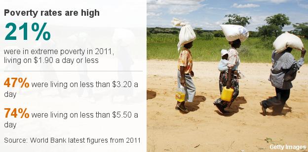 Datapic mostrando níveis de pobreza no Zimbábue