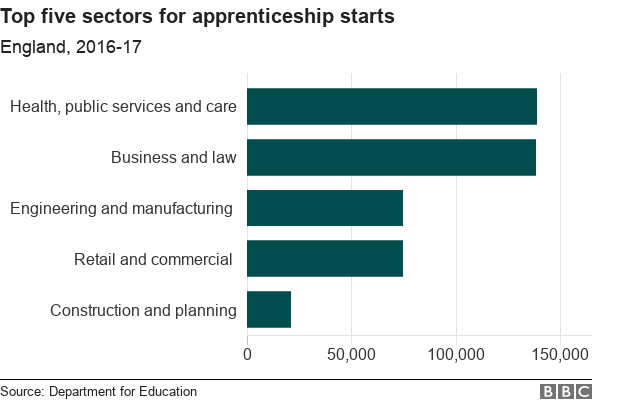 Chart showing top five sectors for apprenticeship starts