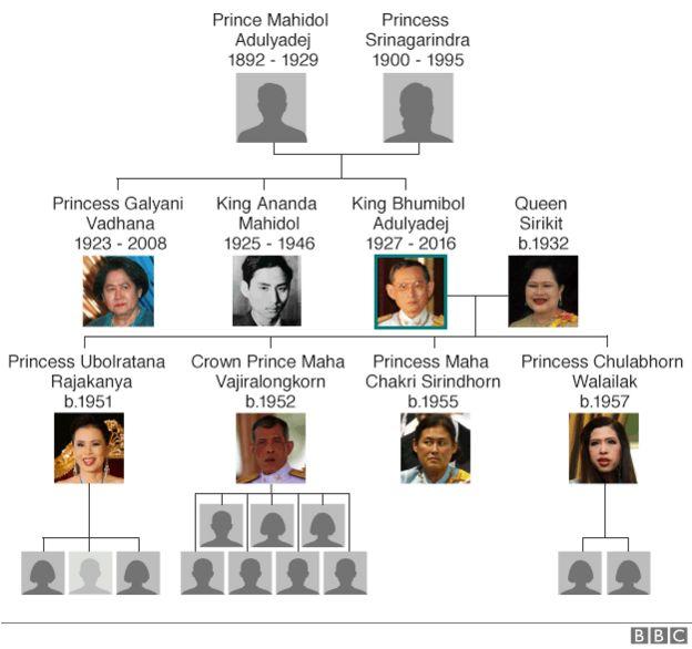 King Bhumibol's family tree