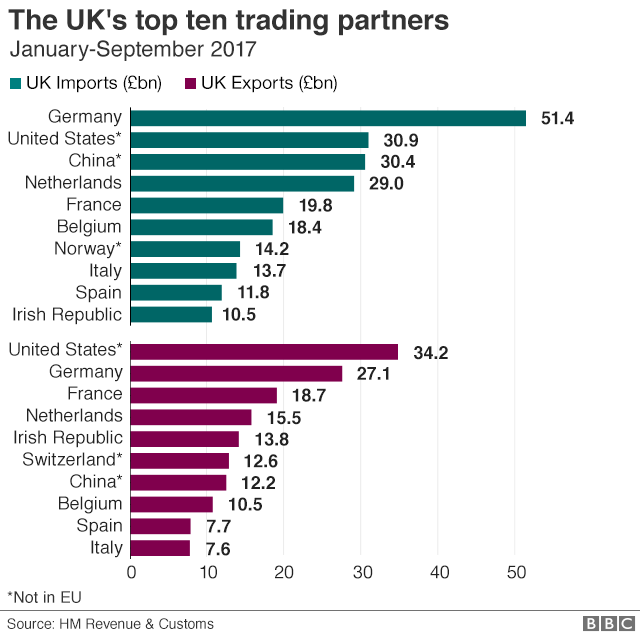 Graphic showing the UK's top 10 trading partners