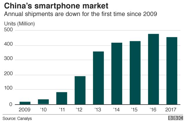 Sales of smartphones in China