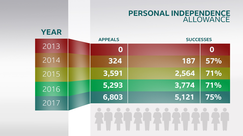Figures of Personal Independence Payment appeals in Wales